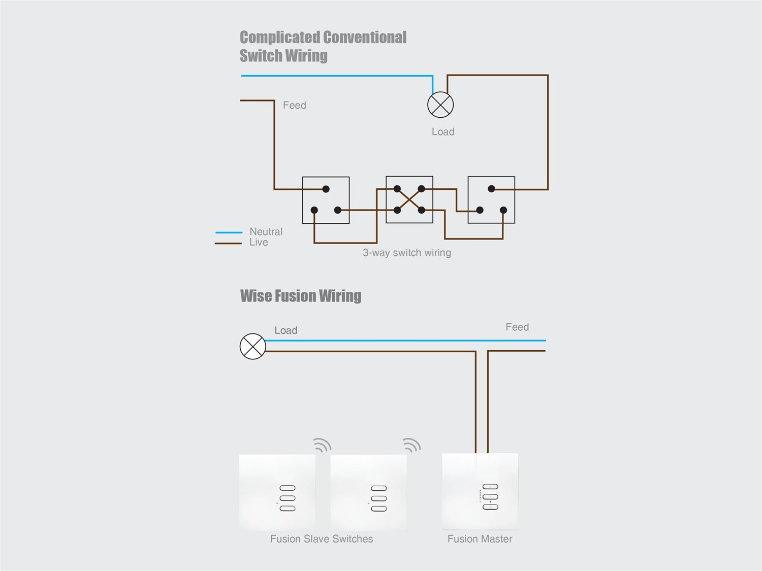 Wise Fusion Dimmer Master Wired 3 Gang 240v Polished Stainless Steel Switch Wiring 1 X 450w 2